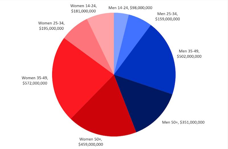 Australian online ticket buying survey, 2015, Roy Morgan Research