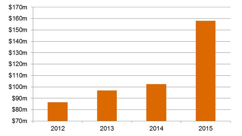 PwC NZ 2016 live performance graph