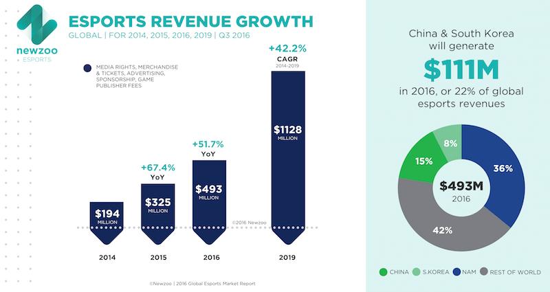 NewZoo esports revenues