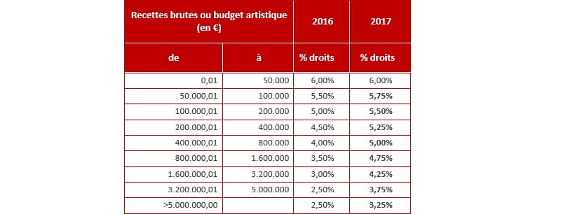 Sabam 2017 tariffs, festivals