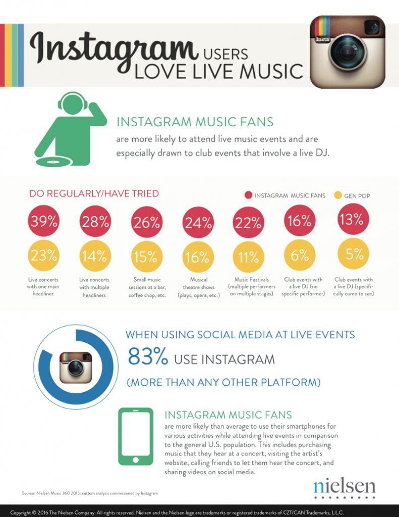 Instagram Nielsen Music Study