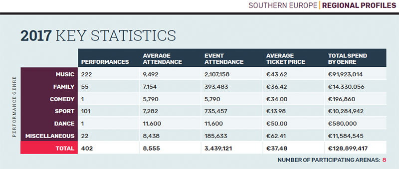 EAY 2018 Southern Europe key statistics