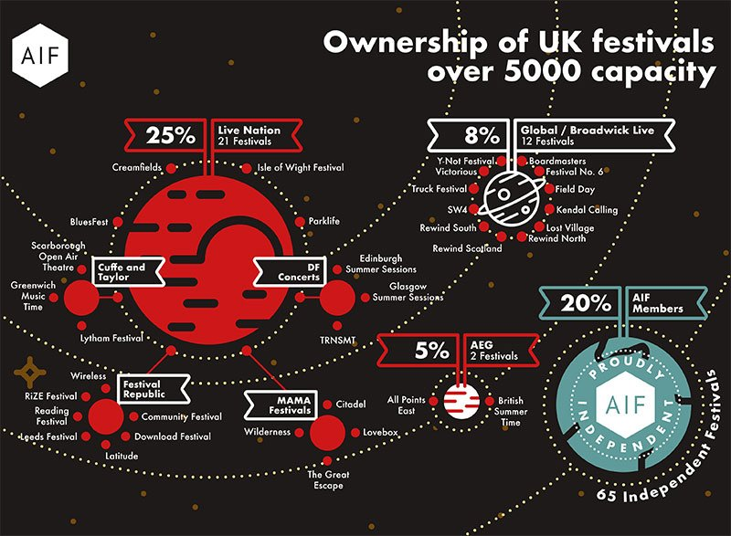 AIF festival ownership infographic
