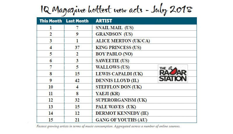 IQ Magazine hottest new acts, July 2018