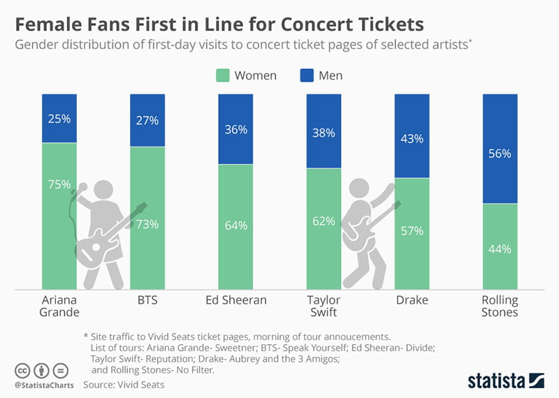 Statista: Women first in line for ticket sales