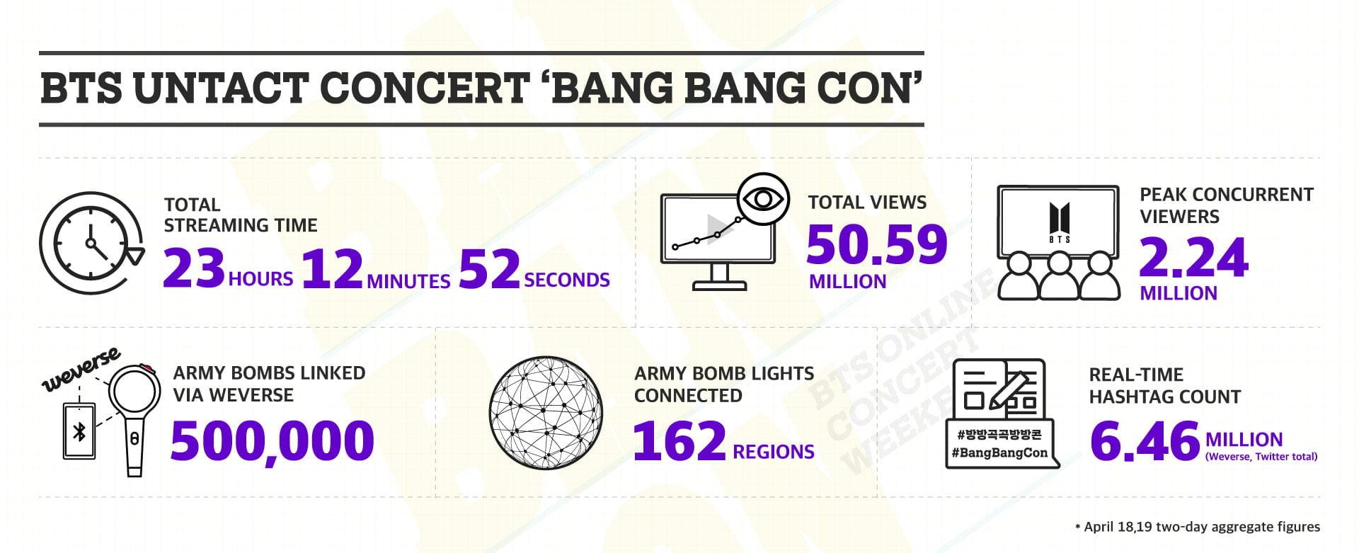 BTS Bang Bang Con statistics