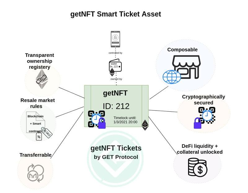getNFT Smart Ticket Asset